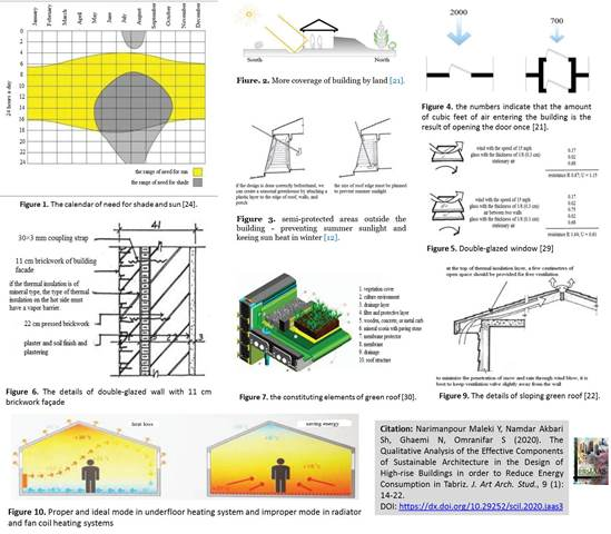 Design_of_High-rise_Buildings_to_Reduce_Energy_Consumption_-